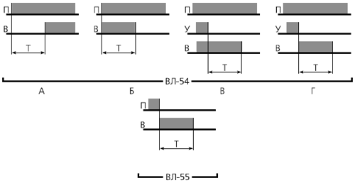 временная диаграмма ВЛ-54, ВЛ-55