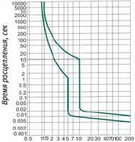 время-токовая характеристика, выключателей ВА-101, характеристика C