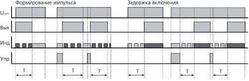 временная диаграмма ВЛ-41М1