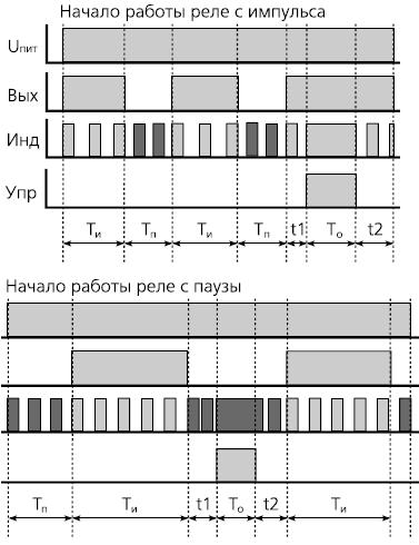 временная диаграмма ВЛ-42М1