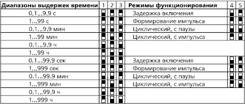 положения DIP ВЛ-6-II, ВЛ-6-III