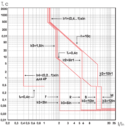 время-токовых характеристики при включении ВА-99/1600 А