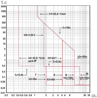 время-токовых характеристики при выключении ВА-99/1600 А