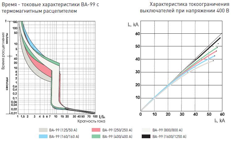 Время - токовые характеристики ВА-99 с термомагнитным расцепителем, Характеристика токоограничения выключателей при напряжении 400 В