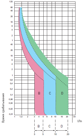 время-токовые характеристики ВА 47-63