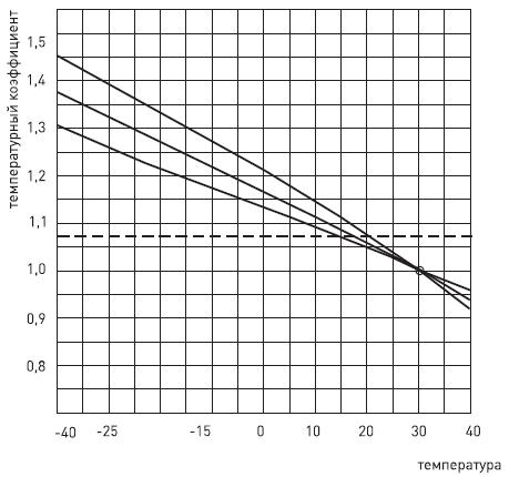 график температурного коэфициента ВА 47-63