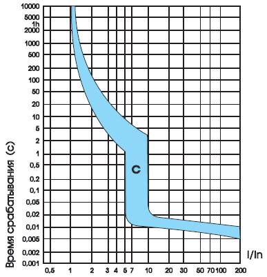 время-токовые характеристики ВА-63