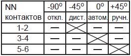 Диаграмма переключателя SA3 ктпто-80-7