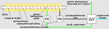 общая схема обогрева трубопровода
