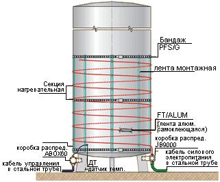 пример монтажа нагревательных секций на вертикальном резервуаре