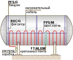 пример монтажа нагревательного кабеля на горизонтальном резервуаре