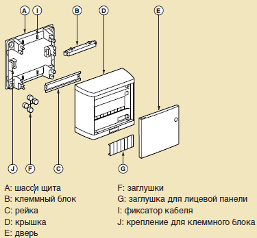 образец комплектации встраиваемого щита nedbox