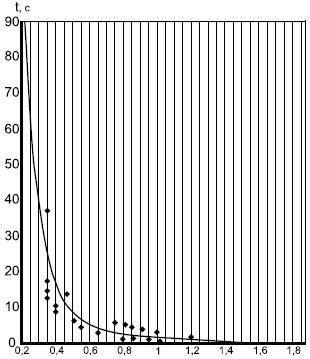 Ампер-секундная характеристика защитного предохранительного устройства с резисторами С2-33-Н-0,25 36 Ом и С2-33-Н-0,25 18 Ом для трансформаторов НОЛП в качестве плавкой вставки