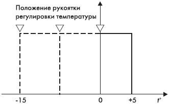 положение рукоятки регулировки температуры