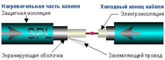 Конструкция одножильного нагревательного кабеля TXLP/1 и устройство соединительной муфты SPLICE
