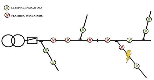 состояние индикаторов linetroll при аварийной ситуации
