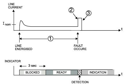 последовательность срабатывания индикатора linetroll