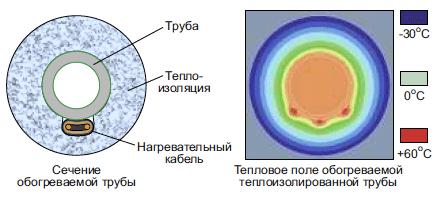 тепловое поле и сечение